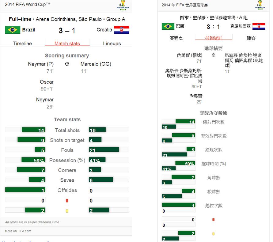 足球比賽賽程成績中英文對照