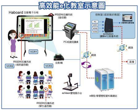 網奕資訊-高效能e化教室建議方案-互動式電子白板