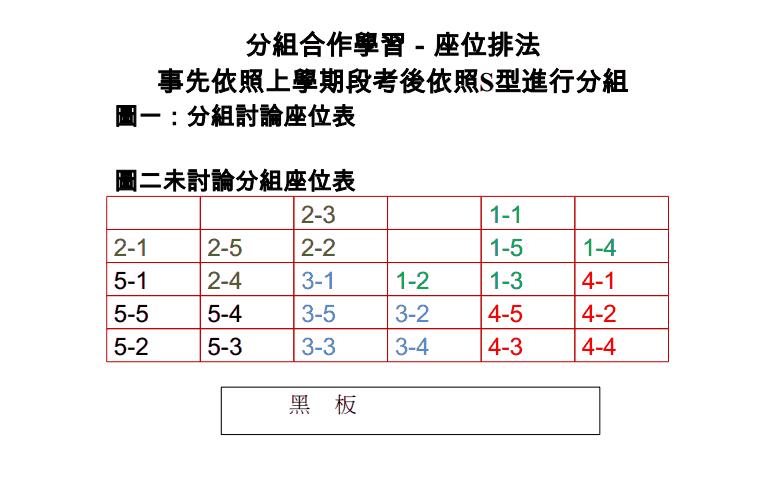 [分組]要開學了 將班級分組座位表 重新安排