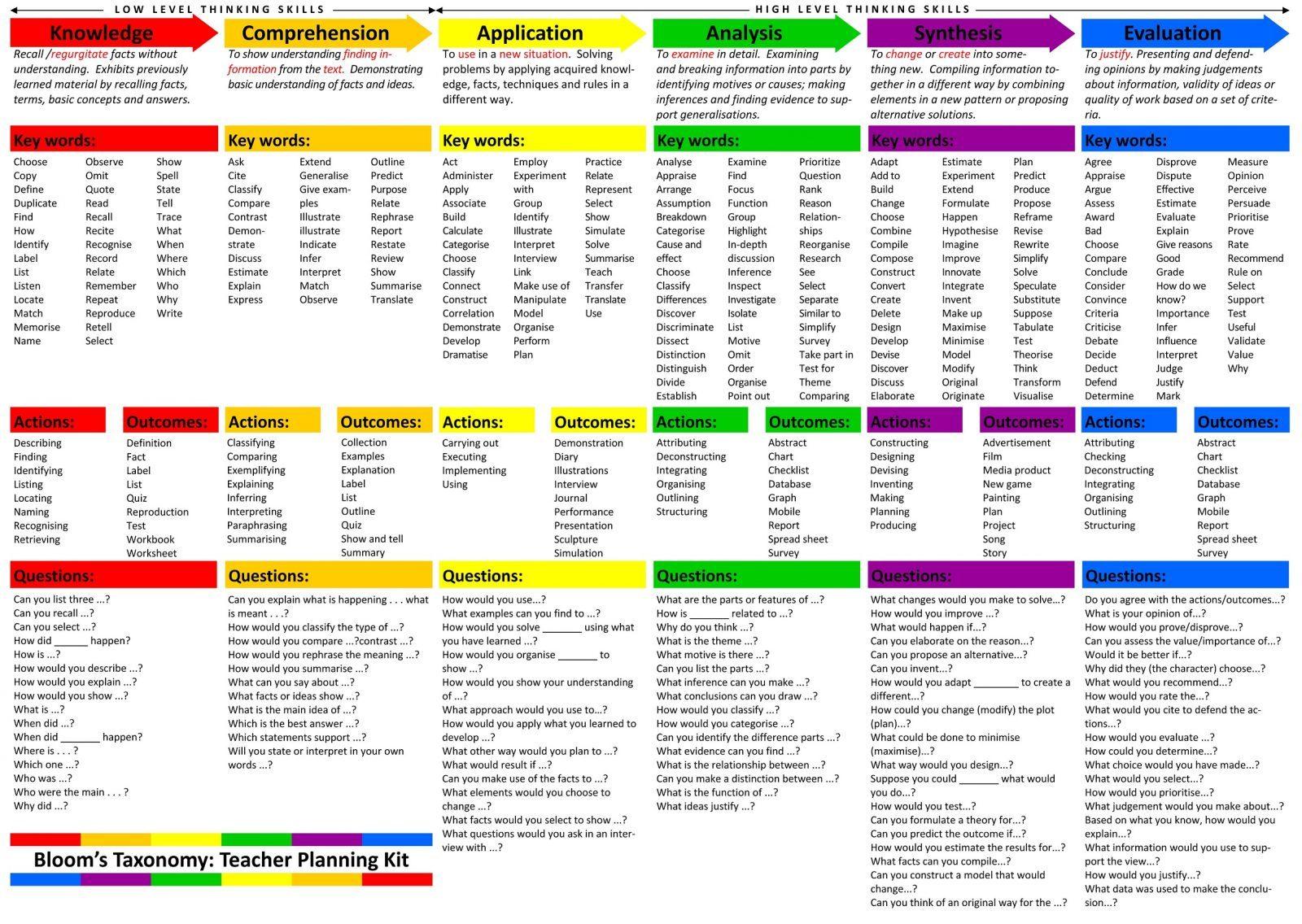 [資料] Bloom's Taxonomy Planning Kit for Teachers