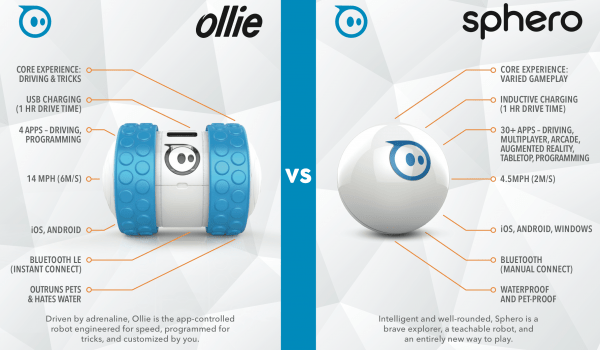 [Ollie] Sphero Ollie智能小車 三 : 簡單開箱說明影片