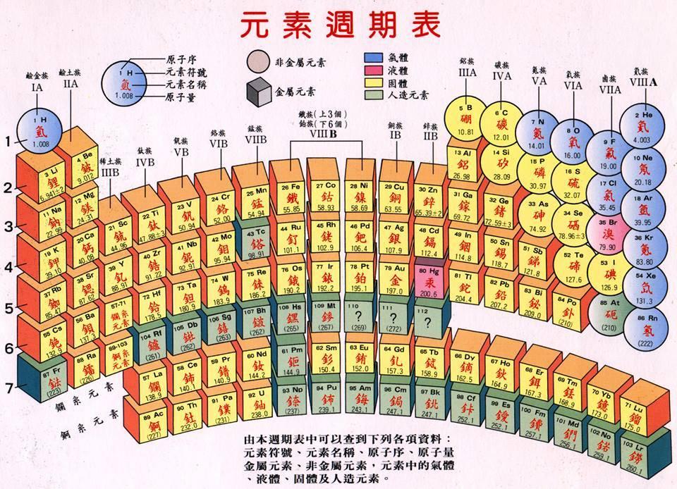 [Web3] Periodic Table 元素週期表 互動式教學影片 (所有的元素)