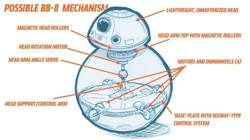Sphero Ollie智能小車 六 : Sphero 踏上星際大戰 The Force Awakens 大舞台